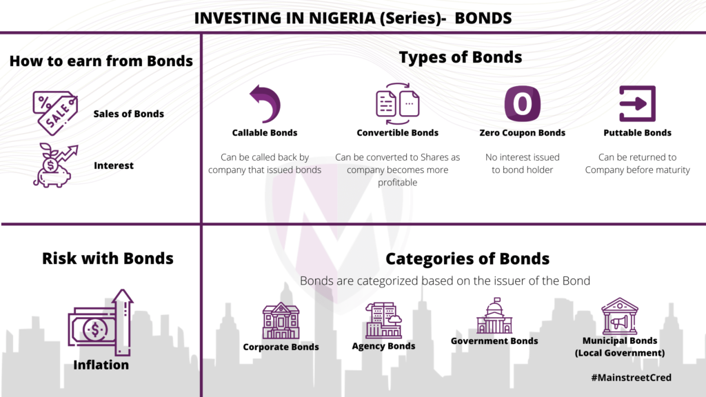 Infographic explaining bonds, categories of bonds, how to earn from bonds, types of bonds and the risks in bonds