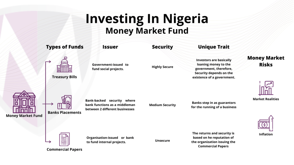 Infographic describing types of Money market funds and risks involved