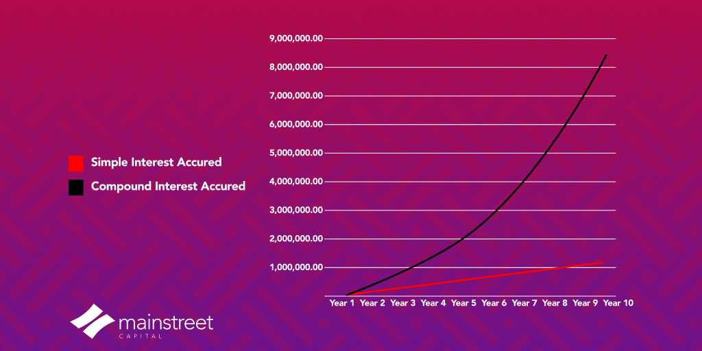 Graph showing the Interest Accrued on Simple and Compound Interest investments with the same amount of principal investments over a period of 10 years