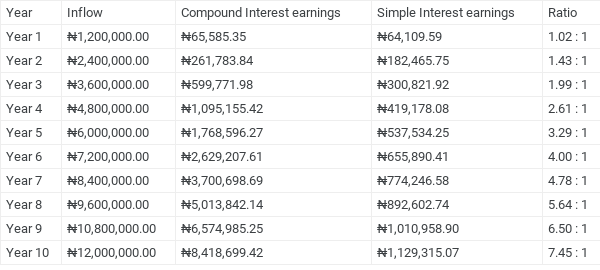 Table displaying the Interest Accrued on Simple and Compound Interest investments with the same amount of investment