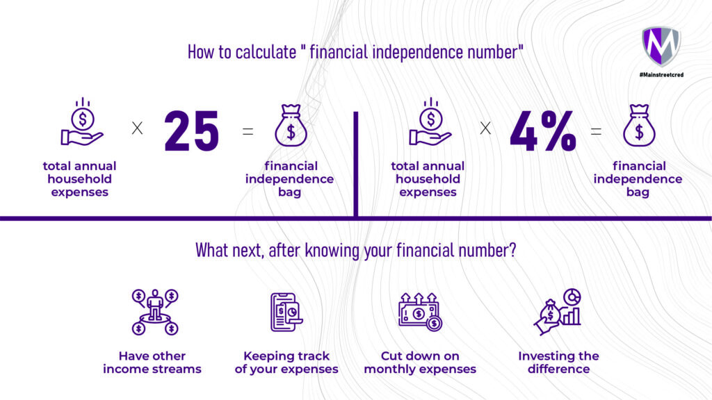 """Infographic detailing how to calculate """"financial Independence number"""" and steps to take to attain financial independence"""