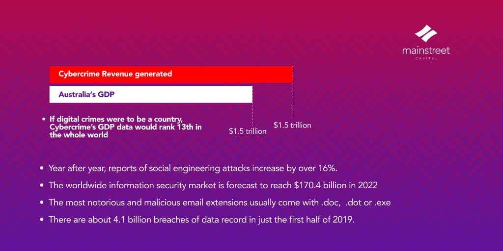 Safety in the digital space: an analysis on fraud